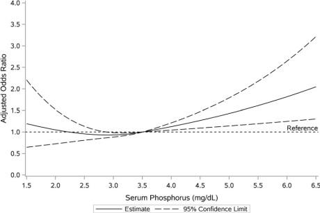 Anémie et phosphore