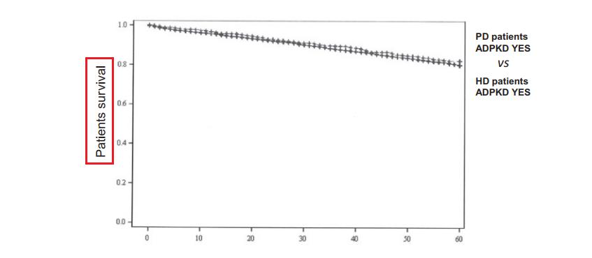 Survie globale des patients ADPKD selon la modalité de dialyse. Données du registre REIN.